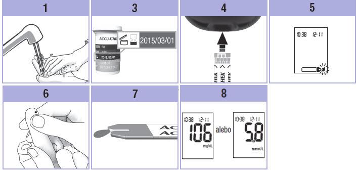 измерване на ефективността на гликемия